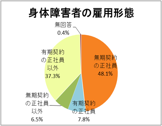 身体障害者の雇用形態の円グラフ