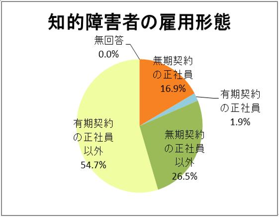 知的障害者の雇用形態の円グラフ
