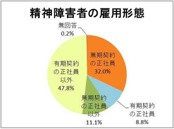 精神障害者の雇用形態の円グラフ