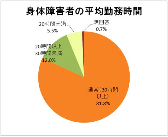 身体障害者の平均勤務時間の円グラフ