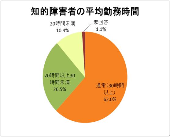 知的障害者の平均勤務時間の円グラフ