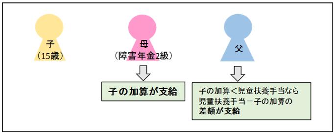 子の加算と児童扶養手当の図